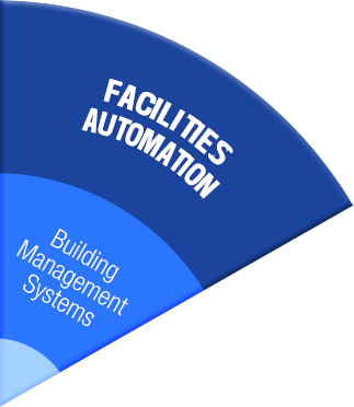 Facilities Automation